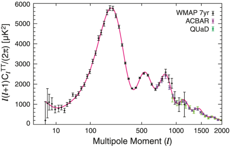Angular-power-spectrum-of-CMB-temperature-fluctuations-showing-the-acoustic-peaks-and